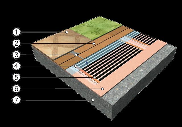 Folio radiante - Pavimento para suelo radiante ...