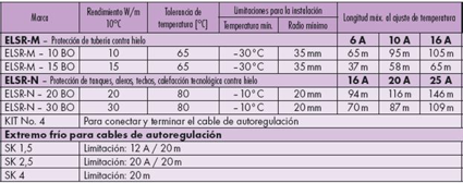especificacion-tecnica-cable-autoregulante