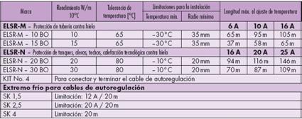 especificacion-tecnica-cable-autoregulante