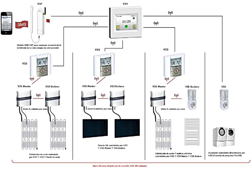 Regulaci n celhit - Calefaccion central electrica ...