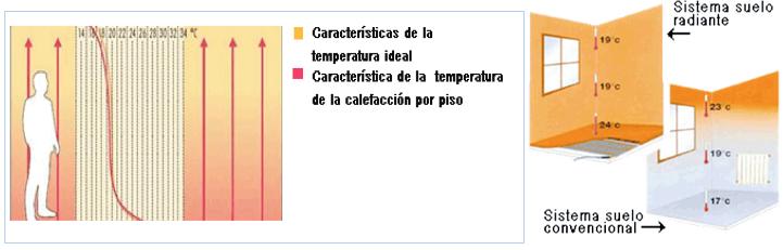 Suelo radiante celhit - Calefaccion radiadores o suelo radiante ...