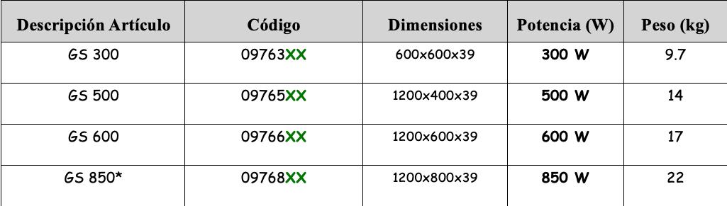 tabla-placas-gs