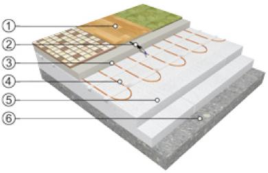 Calefacci n de vivienda suelo radiante celhit - Calefaccion por hilo radiante ...