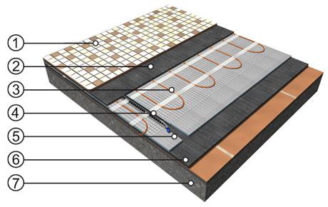 Accesorios y aislantes para suelo radiante celhit - Placas ceramicas calefaccion ...