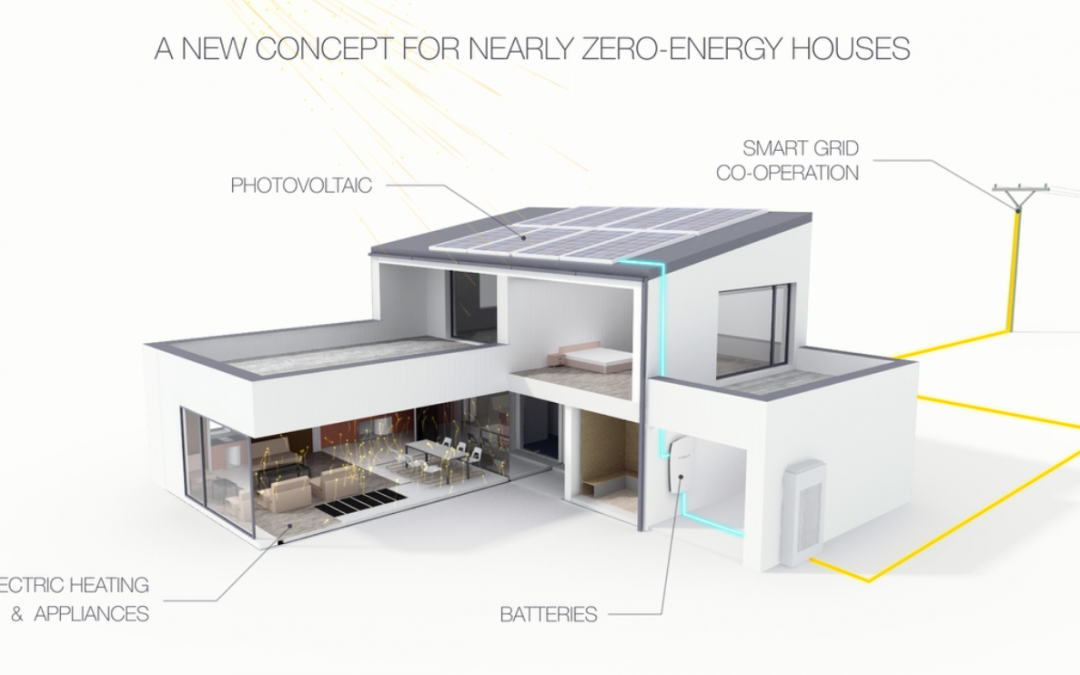 EPBD 2020: Nearly zero-energy houses