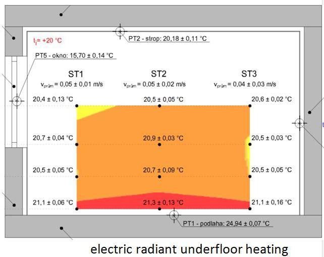 Underfloor heating comfort in pictures