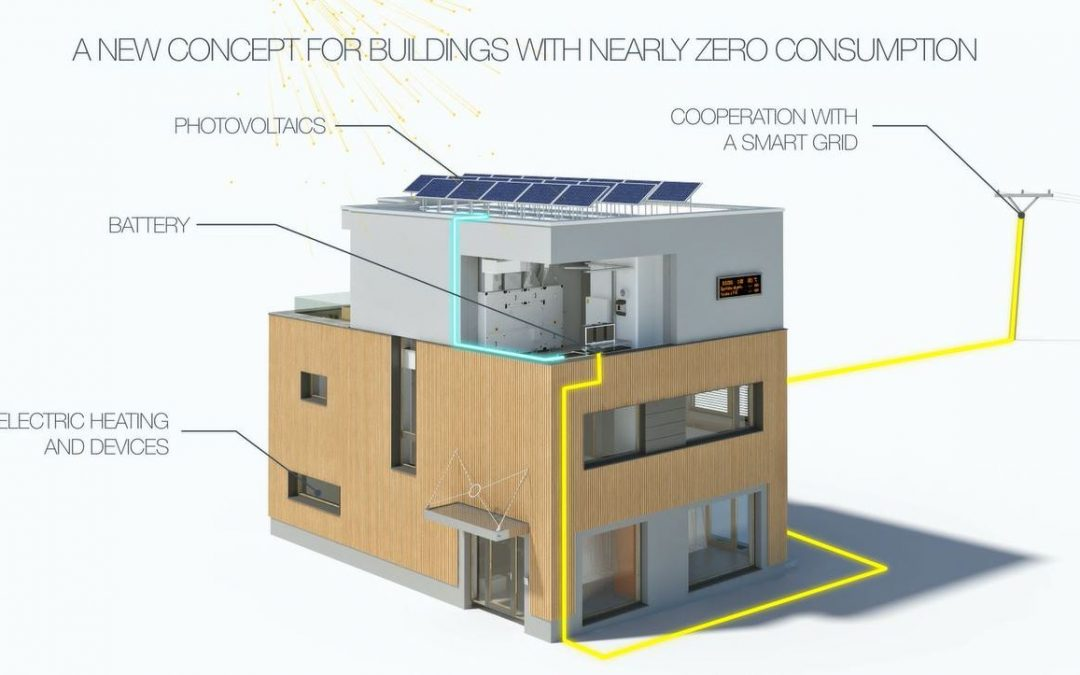 New concept for near zero Energy Buildings