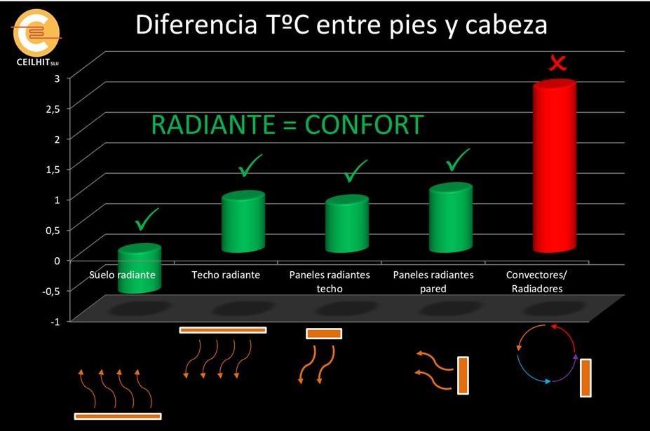 Confort térmico óptimo con calefacción radiante eléctrica